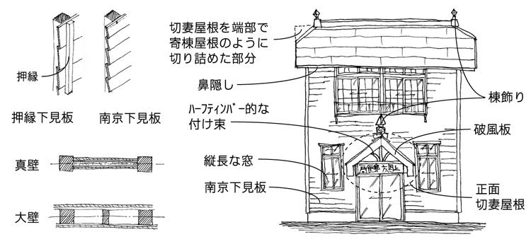 建物雑想記 上恩方郵便局