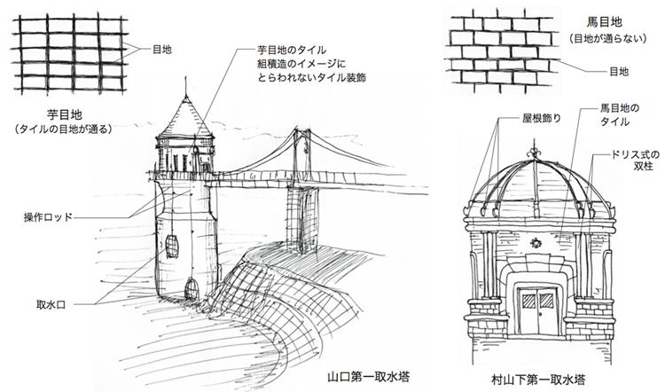 建物雑想記 多摩湖取水塔