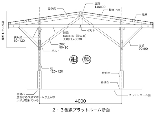 所沢駅2・3番ホーム トラス