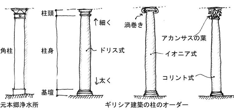 建物雑想記 柱のオーダー