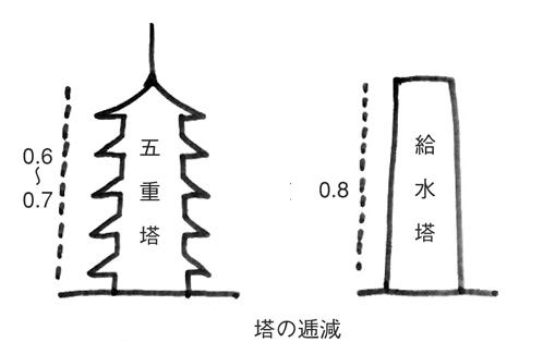 塔の逓減図