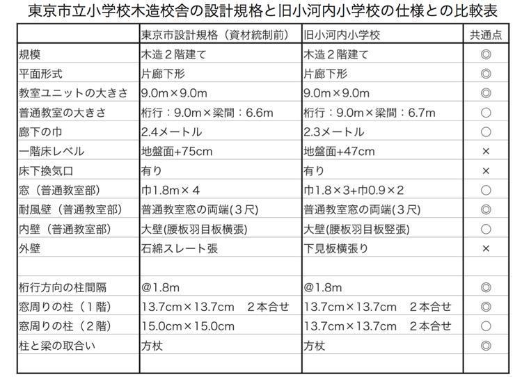 建物雑想記 木造校舎設計規格表
