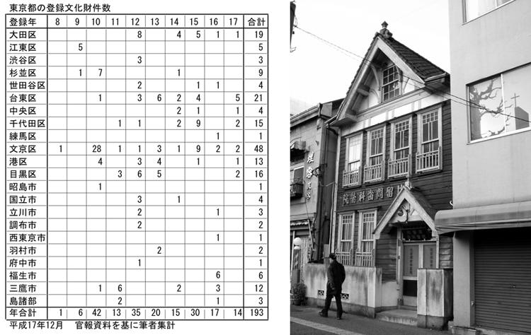 東京都の登録有形文化財数(H17年) 右の写真:上野の歯科医院