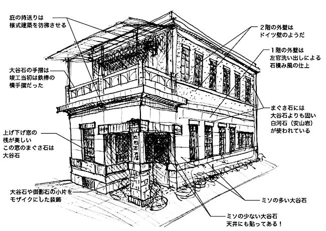 池田石材店図解