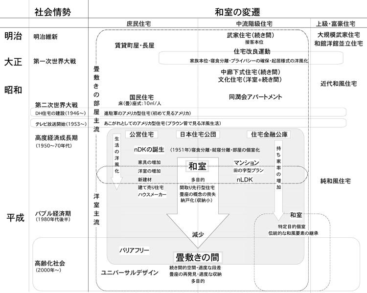 現代和室考 模式図