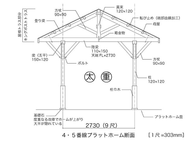 所沢駅4・5番ホーム トラス