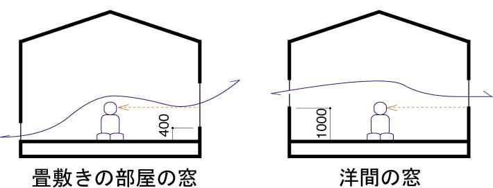 現代和室考 断面図