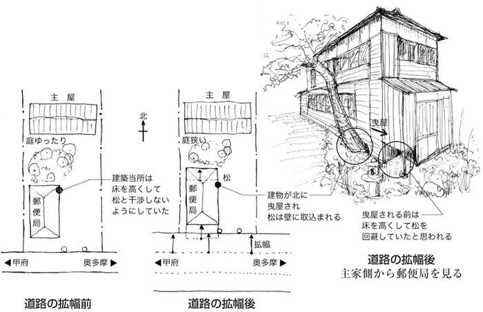 旧丹波山郵便局図解