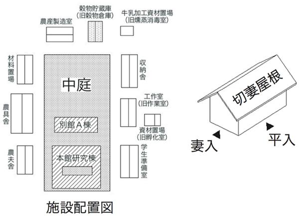 建物雑想記 東大農場配置図