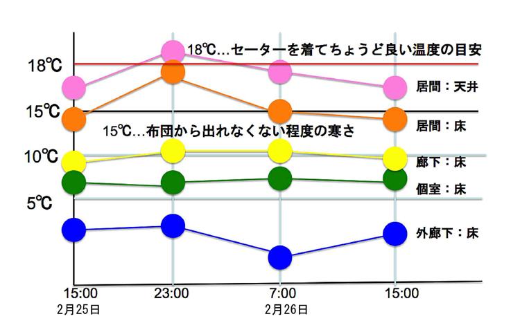 日野台ハイツ 2013年2月 温熱環境測定図